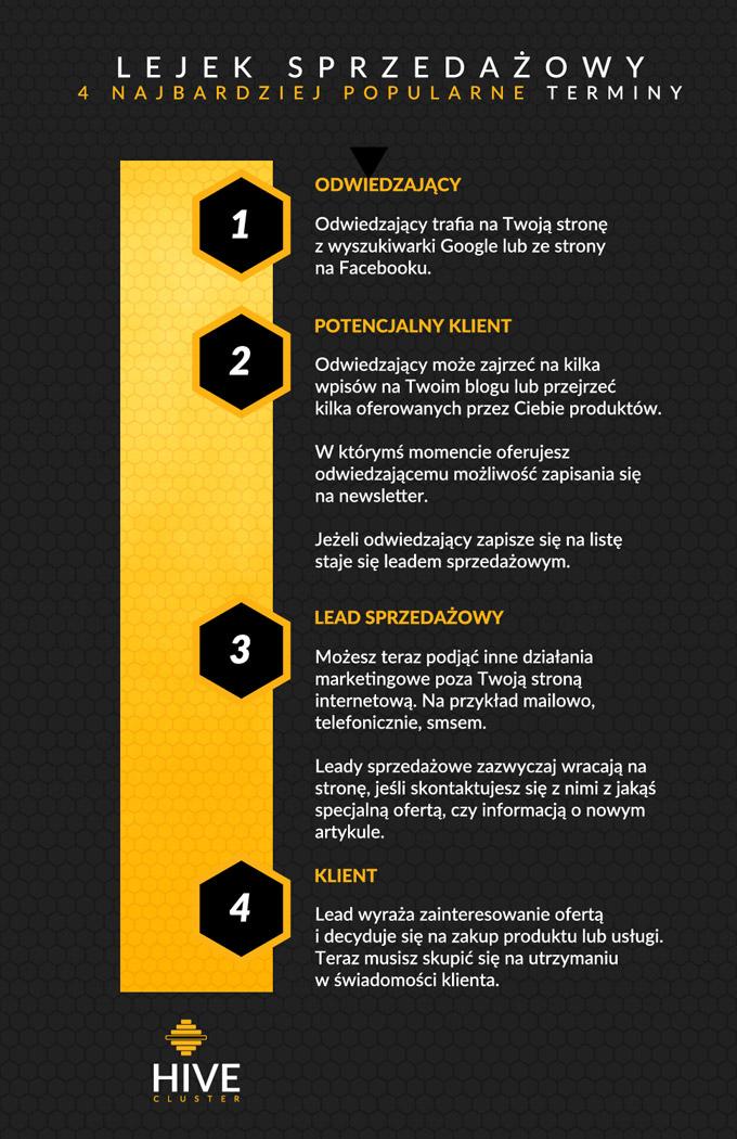4 najbardziej popularne terminy związane z lejkiem sprzedażowym