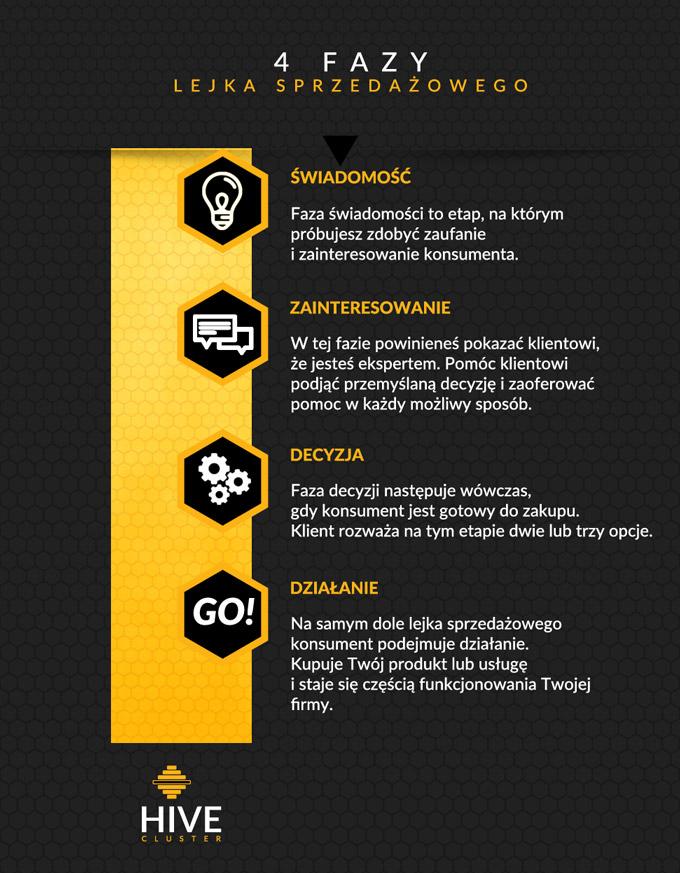 lejek sprzedażowy 4 fazy lejka